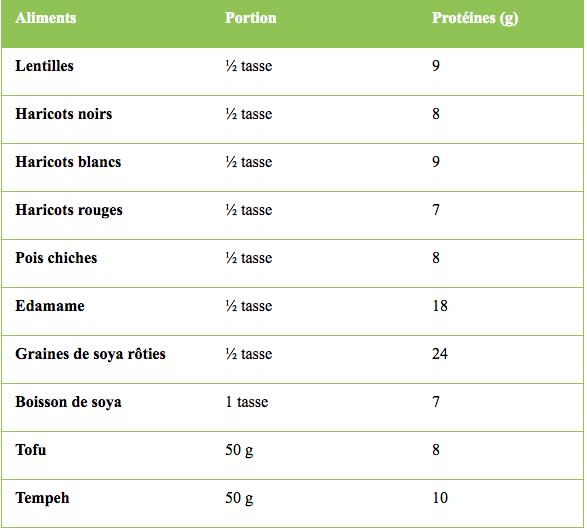 5 Trucs Pour Augmenter Son Apport En Proteines Quand On Est Vegetalien Articles Dietitian Nutritionist Equipe Nutrition