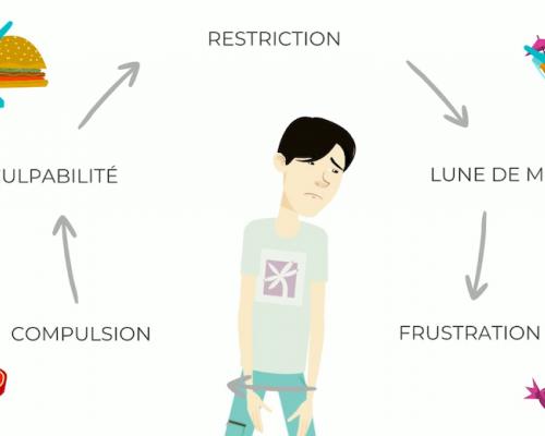 Equipenutrition, restriction, cercle vicieux, alimentation intuitive, nutrition